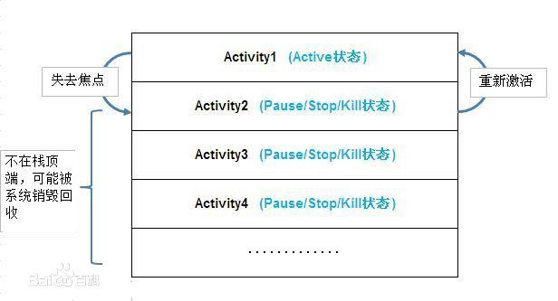 Activity 的状态与它在栈中的位置关系